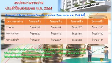 Photo of เป้าหมายการใช้จ่ายเงินงบประมาณ และมาตรการเร่งรัดการใช้จ่ายงบประมาณ ประจำปีงบประมาณ พ.ศ. 2564